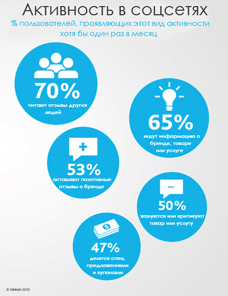 Активность покупателей в социальных сетях.