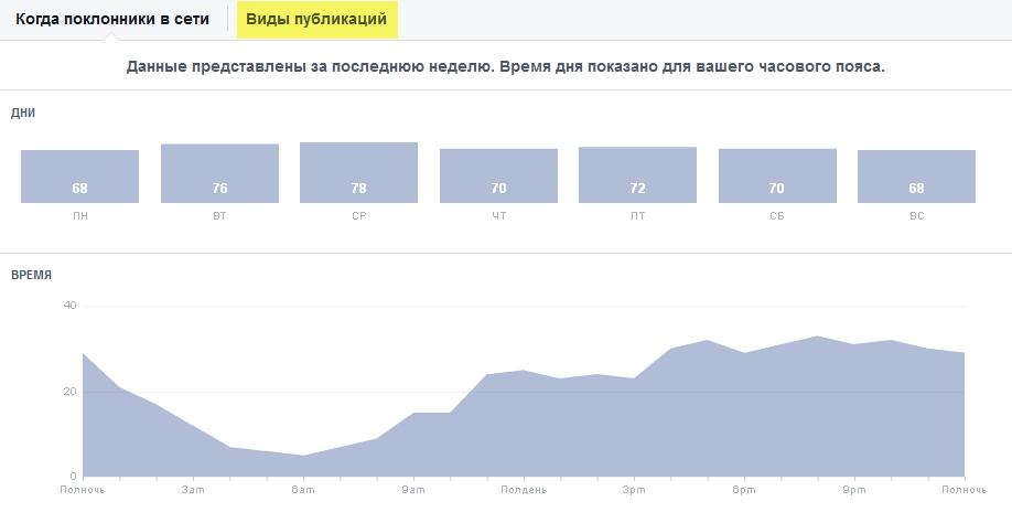 Новая статистика для страниц Фейсбук. Раздел Публикации. Когда поклонники в сети.