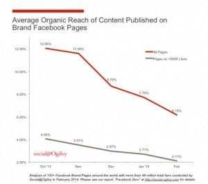 Снижение органического охвата на Фейсбук