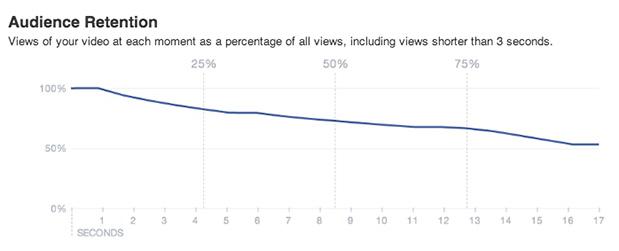 Статистика видео на Фейсбук 2