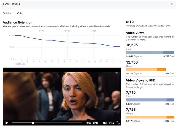 Статистика видео на Фейсбук