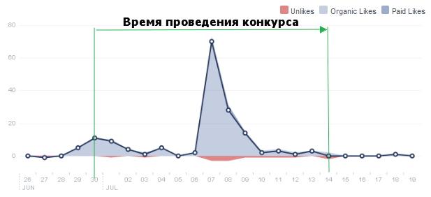 Результаты проведения конкурса-викторины на Фейсбук