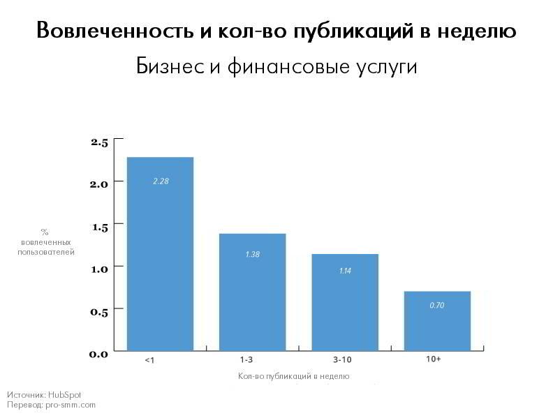 Вовлеченность и количество публикаций в неделю - Бизнес и финансовые услуги