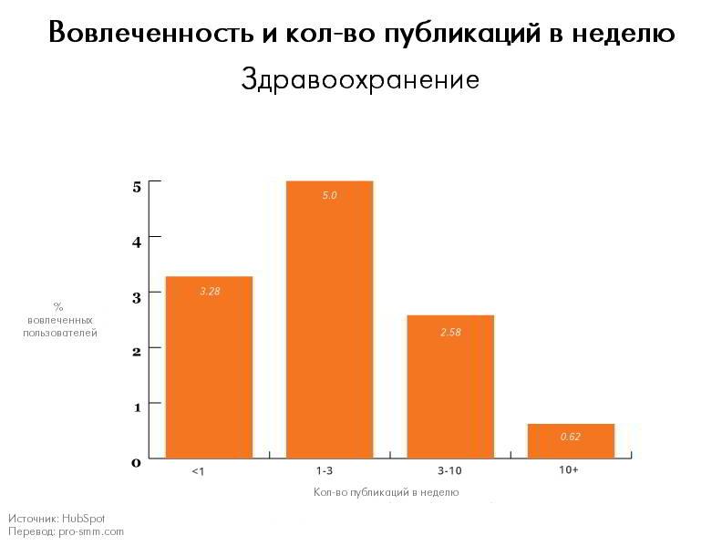 Вовлеченность и количество публикаций в неделю - Здравоохранение