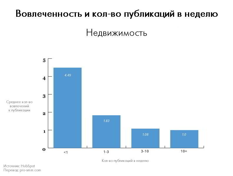 Вовлеченность и количество публикаций в неделю - Недвижимость