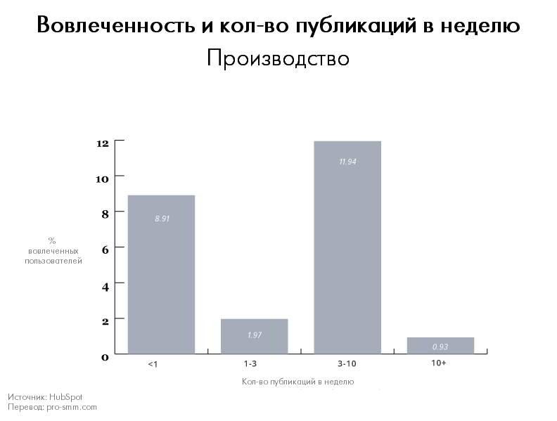 Вовлеченность и количество публикаций в неделю - Производство