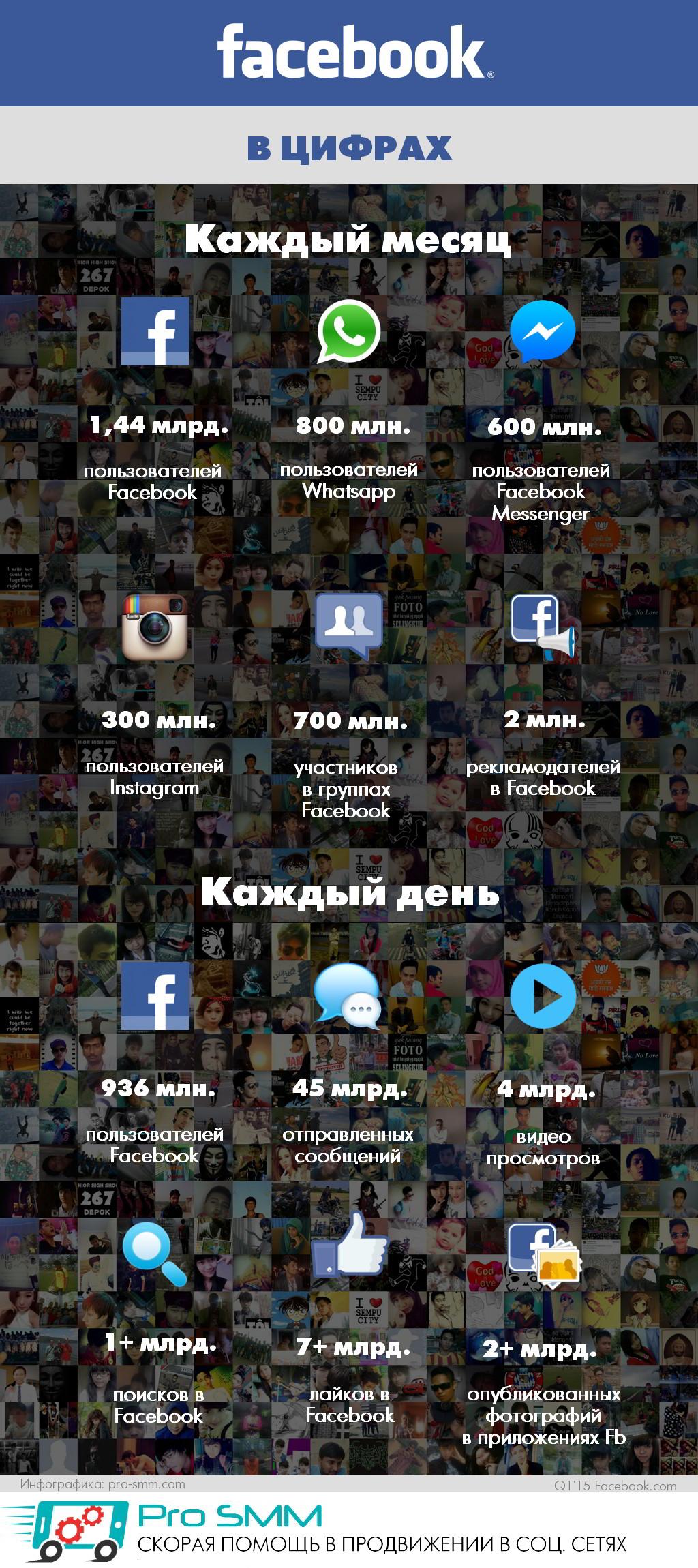 Facebook в цифрах 2015 статистика