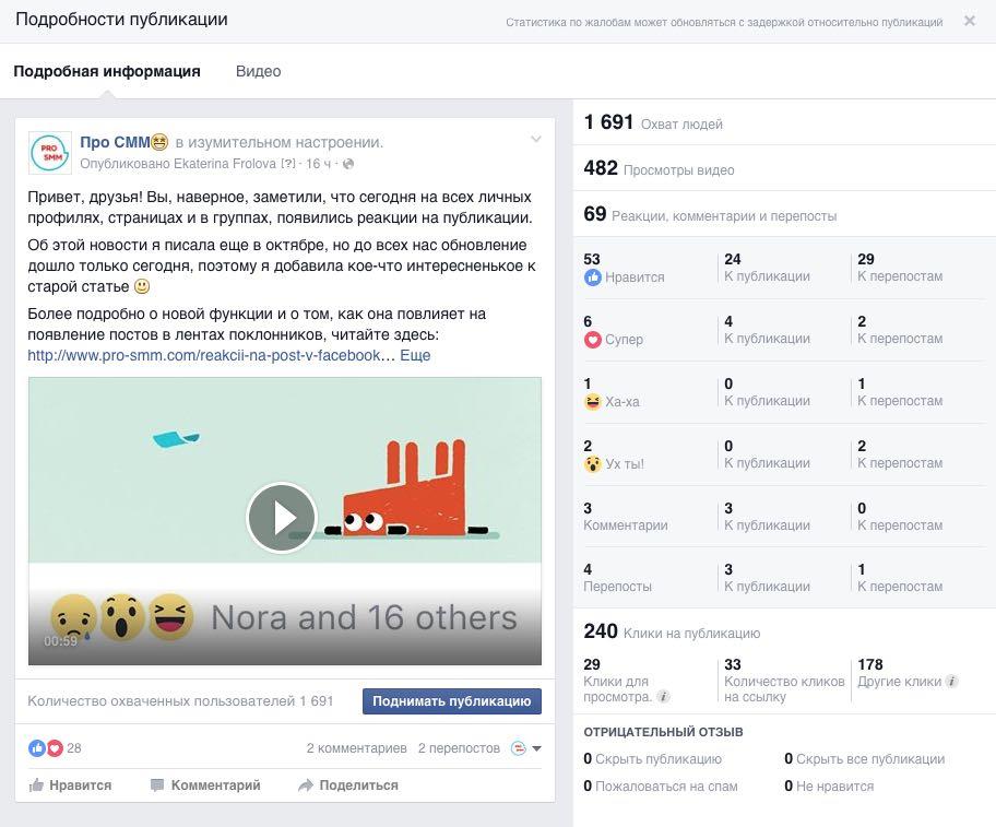 Статистика реакций на публикации в Фейсбук
