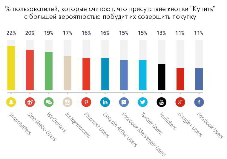 Сайты социальных сетей: самые лучшие и популярные
