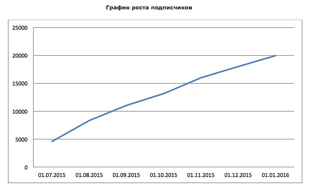 График роста подписчиков - Social Hammer