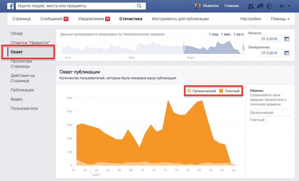 Рекламный охват в Фейсбук