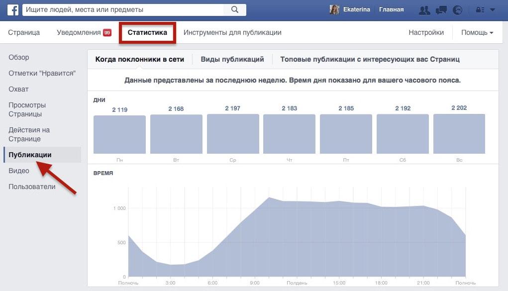 Когда поклонники страницы в Фейсбук находятся в сети