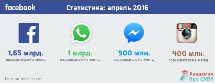Статистика Фейсбук - апрель 2016