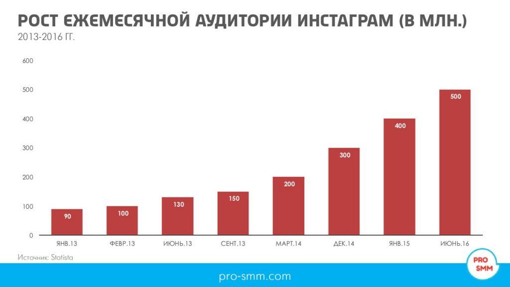 рост ежемесячной аудитории Инстаграм 2016