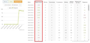 Статистика - изменение количества подписчиков в профиле Инстаграм