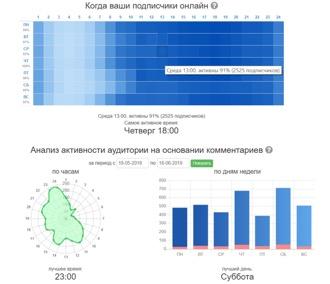 Анализ-аккаунта-в-Инстаграм-с-помощью-сервиса-Morecom