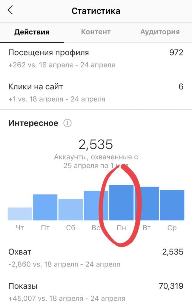 Статистика Инстаграм - Интересное