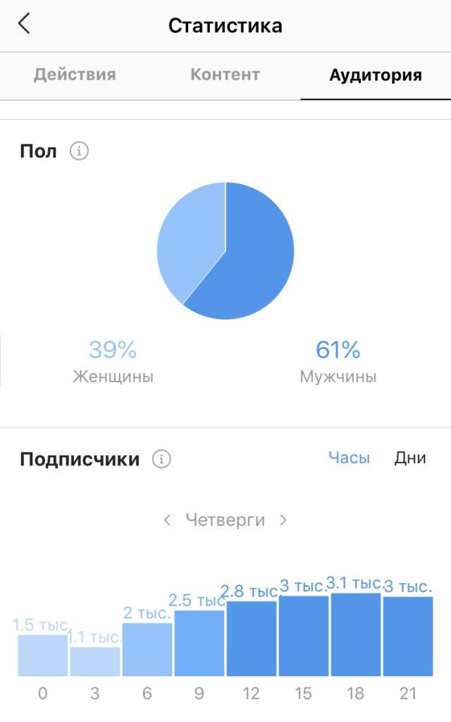 Статистика Инстаграм - Анализ аудитории